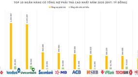 Ngân hàng nào có tỷ lệ nợ phải trả trên vốn chủ sở hữu lớn nhất hệ thống ngân hàng tại Việt Nam?