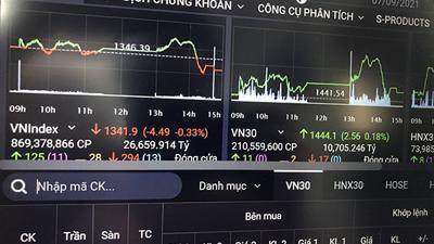 Áp lực bán trở lại, VN-Index mất gần 5 điểm