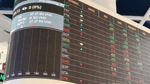 VN-Index giảm gần 16 điểm trong phiên 24/2, sắc đỏ bao trùm cổ phiếu BĐS