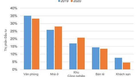 Bất động sản 2021: 3 lĩnh vực hàng đầu thu hút nhà đầu tư quốc tế