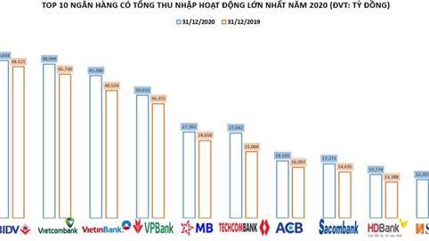 Ngân hàng nào có tổng thu nhập giảm mạnh nhất năm 2020?