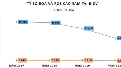 Bất ngờ với tỷ suất sinh lợi tại 'ông lớn' BIDV trong năm 2020