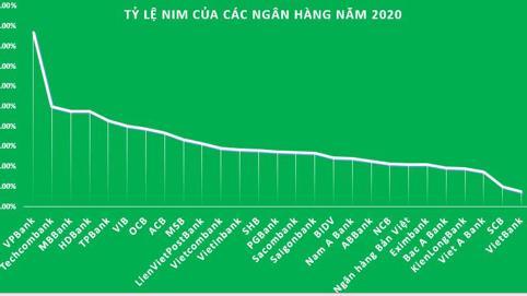 Top 10 ngân hàng có tỷ lệ NIM cao nhất năm 2020 'vắng bóng' nhóm Big4