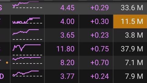 Thị trường chứng khoán ngày 29/3: Cổ phiếu penny bùng nổ, VNIndex tăng điểm mạnh mẽ