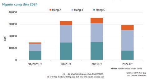 Thị trường căn hộ tại TP Hồ Chí Minh trong Quý I/2021: Nguồn cung hạn chế, lượng giao dịch thấp nhất trong 5 năm