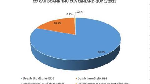 Cenland báo lãi gấp 3 cùng kỳ nhờ hoạt động đầu tư thứ cấp
