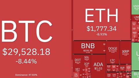 """Thị trường tiền ảo chao đảo khi Bitcoin """"thủng"""" mốc 30.000 USD, vốn hóa """"bốc hơi"""" 300 tỷ USD"""