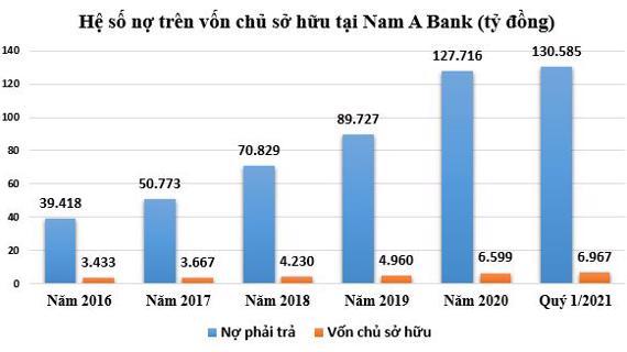 Không trích lập dự phòng rủi ro, lợi nhuận và nợ xấu của Nam A Bank tăng mạnh