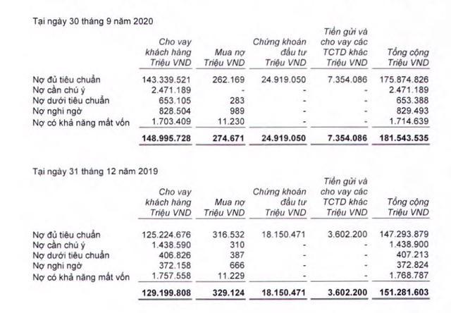Nguồn: BCTC hợp nhất quý 3/2020