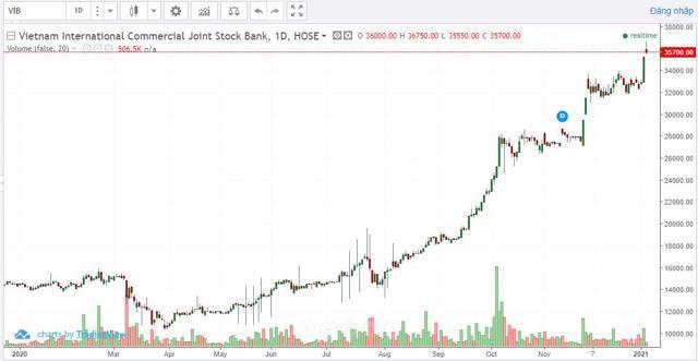 Diễn biến giá cổ phiếuVIBtừ đầu năm 2020 đến nay. Nguồn:finance.vietstock