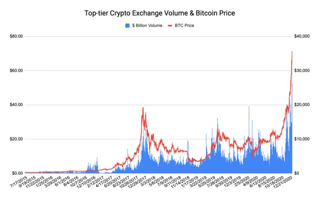 Tiến sát mốc 42.000 USD, động lực chính đằng sau đà tăng bùng nổ của Bitcoin cùng các đồng tiền số khác là gì? - Ảnh 2