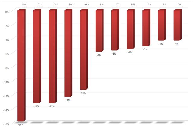10 cổ phiếu bất động sản giảm mạnh nhất.