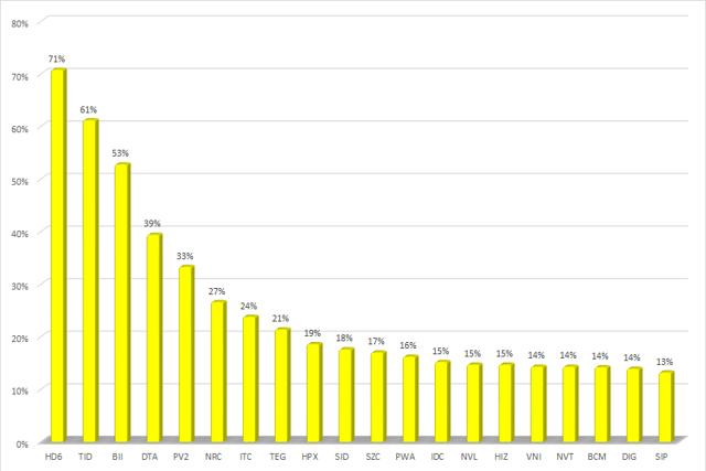 20 cổ phiếu bất động sản tăng mạnh nhất.