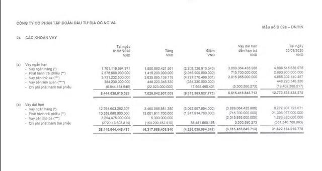 Nợ vay của NVL đạt hơn 44 nghìn tỷ đồng vào cuối quý 3/2020.
