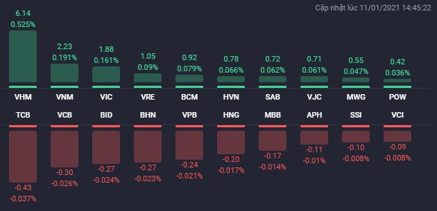 Các cổ phiếu ảnh hưởng lớn nhất đến VN-Index. Nguồn: Fialda.