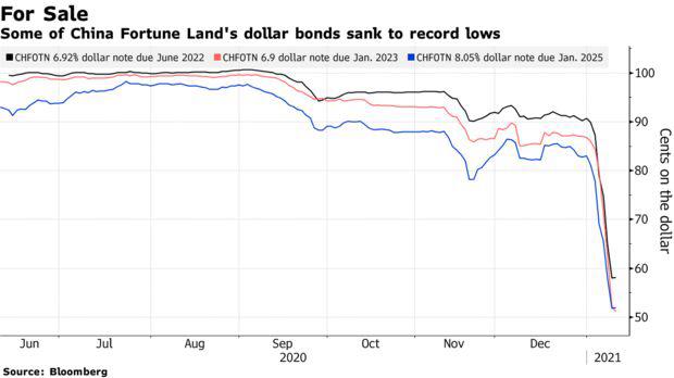 Một công ty bất động sản lớn sắp vỡ nợ, nhà đầu tư Trung Quốc rơi vào thế 'ngàn cân treo sợi tóc'  - Ảnh 2