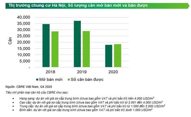 """CBRE: Nguồn cung sụt giảm trong quý IV/2020, nhà đầu tư """"hét giá"""" căn hộ chung cư dịp cuối năm - Ảnh 2"""