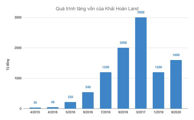 Khải Hoàn Land: Lời lãi khiêm tốn dù tăng vốn phi mã từ 48 tỷ lên 1.600 tỷ với tham vọng vượt qua Đất Xanh, Hưng Thịnh về môi giới - Ảnh 3