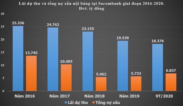 Nguồn: Tác giả tổng hợp từ BCTC các năm tại Sacombank.