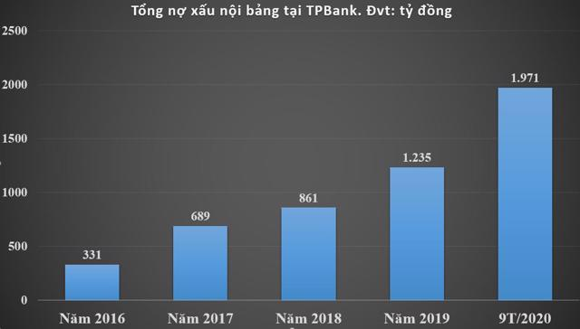Nợ xấu tại TPBank tăng vọt mỗi năm. Nguồn:Tác giả tổng hợp từ BCTC các năm tại TPBank.