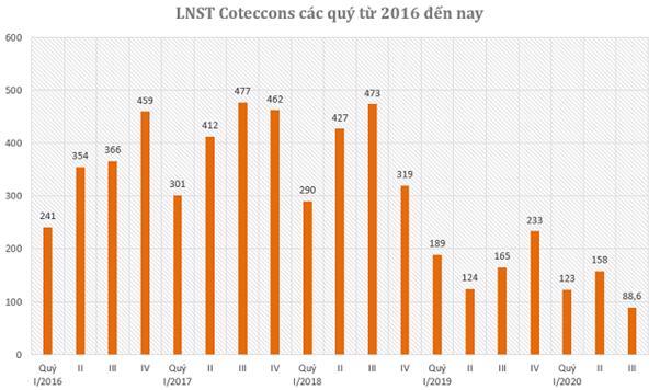Nguồn: Tổng hợp từ BCTC các quý từ 2016 đến nay