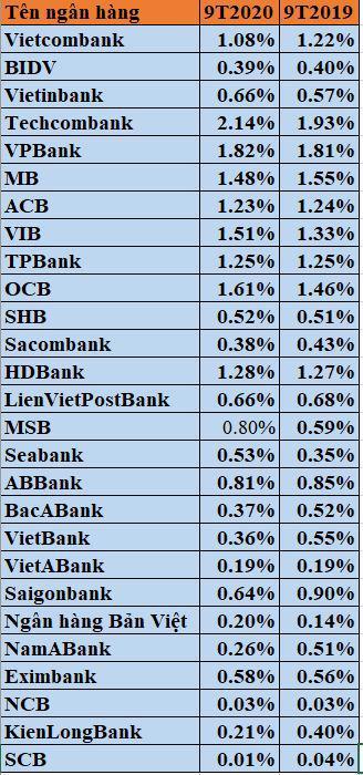Hiệu quả khai thác tài sản (ROA) các ngân hàng.