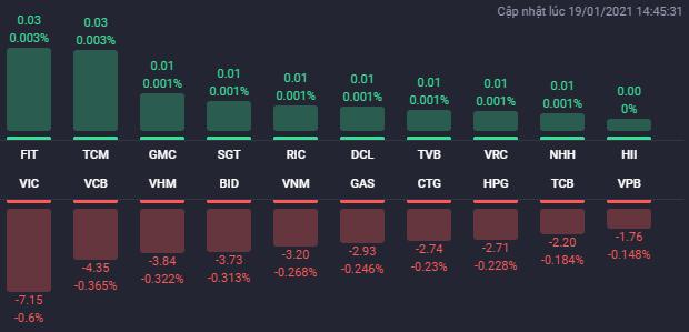 """Cổ phiếu bất động sản """"nằm sàn"""" la liệt trong phiên, VN-Index mất gần 61 điểm - Ảnh 1"""