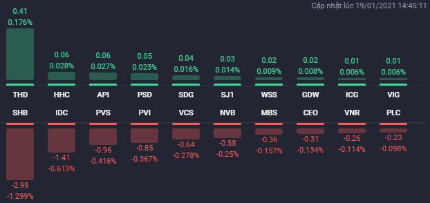 """Cổ phiếu bất động sản """"nằm sàn"""" la liệt trong phiên, VN-Index mất gần 61 điểm - Ảnh 2"""