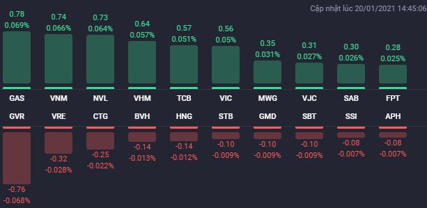 Nhiều cổ phiếu BĐS tăng trở lại trong phiên 20/1, NVL và THD là tâm điểm - Ảnh 1