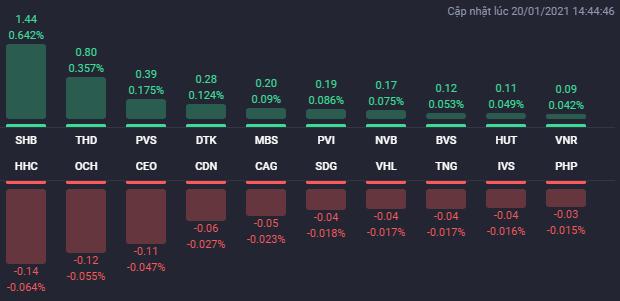 Nhiều cổ phiếu BĐS tăng trở lại trong phiên 20/1, NVL và THD là tâm điểm - Ảnh 2