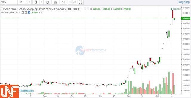 ACB không còn là cổ đông lớn khiến cổ phiếu VOS quay đầu giảm sau nhiều ngày đạt đỉnh - Ảnh 2