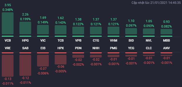 """Cổ phiếu bất động sản trở lại """"đường đua"""", VN-Index tăng gần 30 điểm - Ảnh 1"""