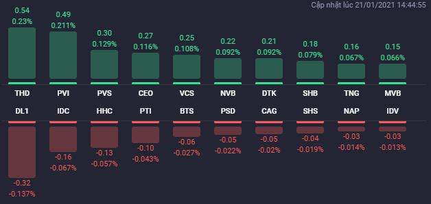 """Cổ phiếu bất động sản trở lại """"đường đua"""", VN-Index tăng gần 30 điểm - Ảnh 2"""