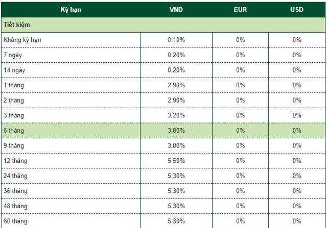 Lãi suất tiết kiệm tại nhóm Big4 ngân hàng đang biến động ra sao? - Ảnh 1