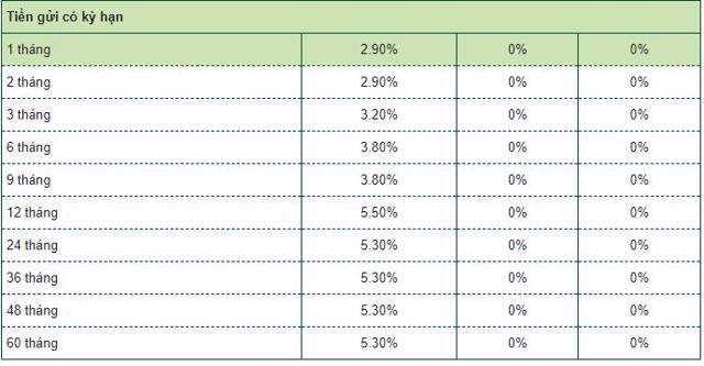 Lãi suất tiết kiệm tại nhóm Big4 ngân hàng đang biến động ra sao? - Ảnh 2