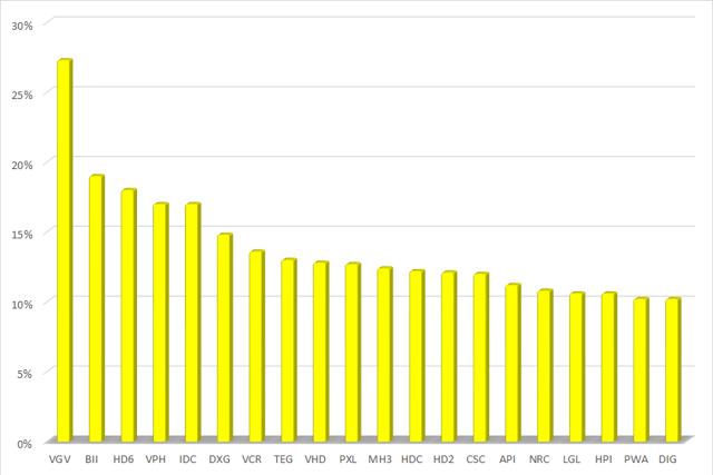 Nhiều cổ phiếu BĐS hồi phục mạnh mẽ trong tuần đầu tháng 2 - Ảnh 1