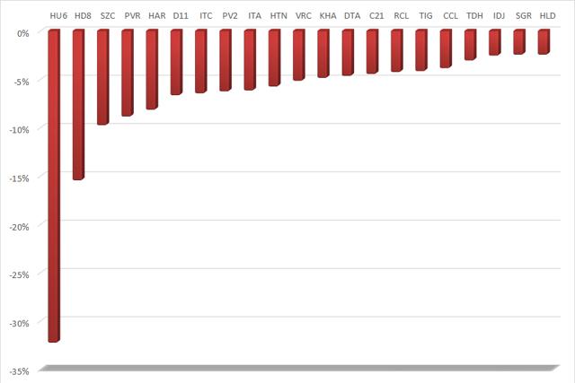 Nhiều cổ phiếu BĐS hồi phục mạnh mẽ trong tuần đầu tháng 2 - Ảnh 2