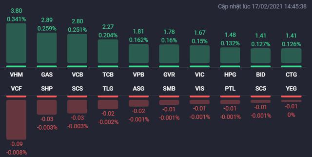 VN-Index khai xuân lên gần 41 điểm, cổ phiếu BĐS đua nhau tăng trần - Ảnh 1