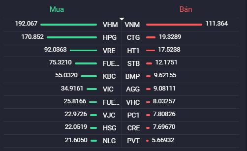 VN-Index khai xuân lên gần 41 điểm, cổ phiếu BĐS đua nhau tăng trần - Ảnh 3