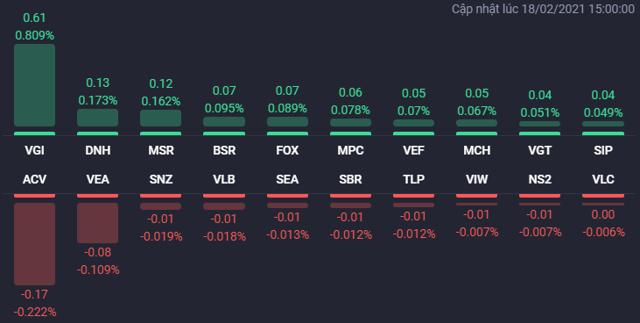 """VN-Index tăng gần 19 điểm nhờ """"cú giật"""" cuối phiên, cổ phiếu BĐS vẫn đua nhau bứt phá - Ảnh 3"""