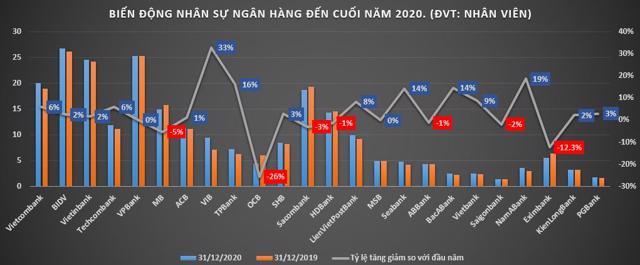 Nhân sự ngân hàng nào biến động mạnh nhất năm 2020? - Ảnh 2
