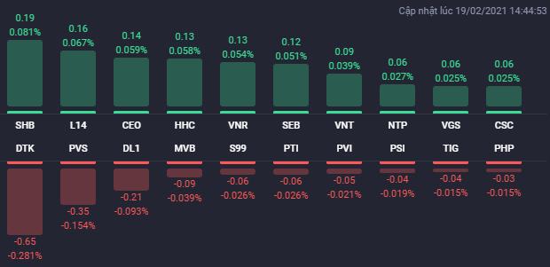 Cổ phiếu BĐS phân hóa, VN-Index giằng co trong phiên 19/2 - Ảnh 2