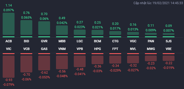 Cổ phiếu BĐS phân hóa, VN-Index giằng co trong phiên 19/2 - Ảnh 1