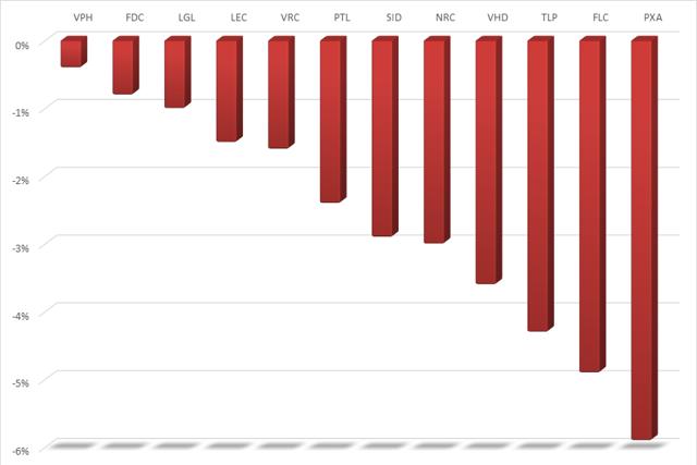 12 cổ phiếu bất động sản giảm giá mạnh nhất tuần từ 17 - 19/2.