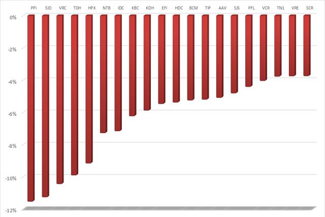 Nhìn lại cổ phiếu BĐS tuần cuối tháng 2: THD dẫn dắt HNX-Index, nhiều mã thanh khoản cao giảm giá - Ảnh 2