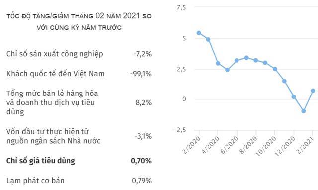 CPItháng 2: Tăng 1,52%, caonhất trong 8vòng năm trở lại - Ảnh 1