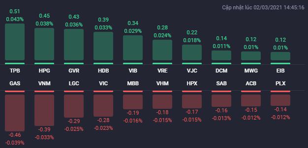 """THD """"dìm"""" HNX-Index, cổ phiếu BĐS phân hóa trong phiên 2/3 - Ảnh 1"""