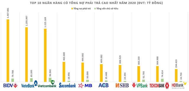 Ngân hàng nào có tỷ lệ nợ phải trả trên vốn chủ sở hữu lớn nhất hệ thống ngân hàng tại Việt Nam? - Ảnh 2