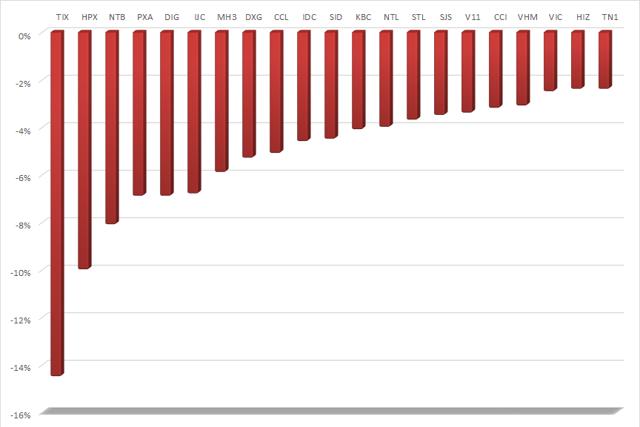Các cổ phiếu bất động sản giảm giá mạnh nhất.
