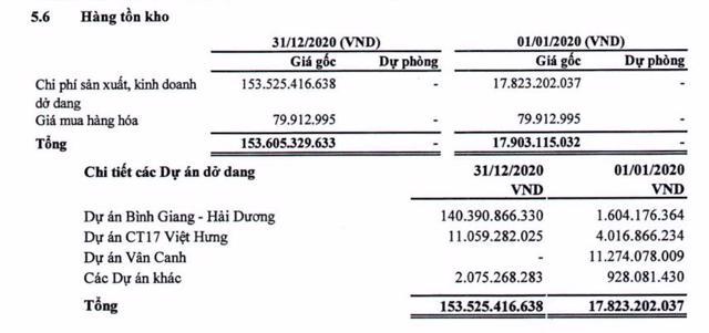 Hàng tồn kho tại HLD tăng mạnh từ 17,8 tỷ đồng lên hơn 153 tỷ đồng.